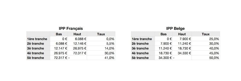 La «progressivité» de l'impôt à la belge